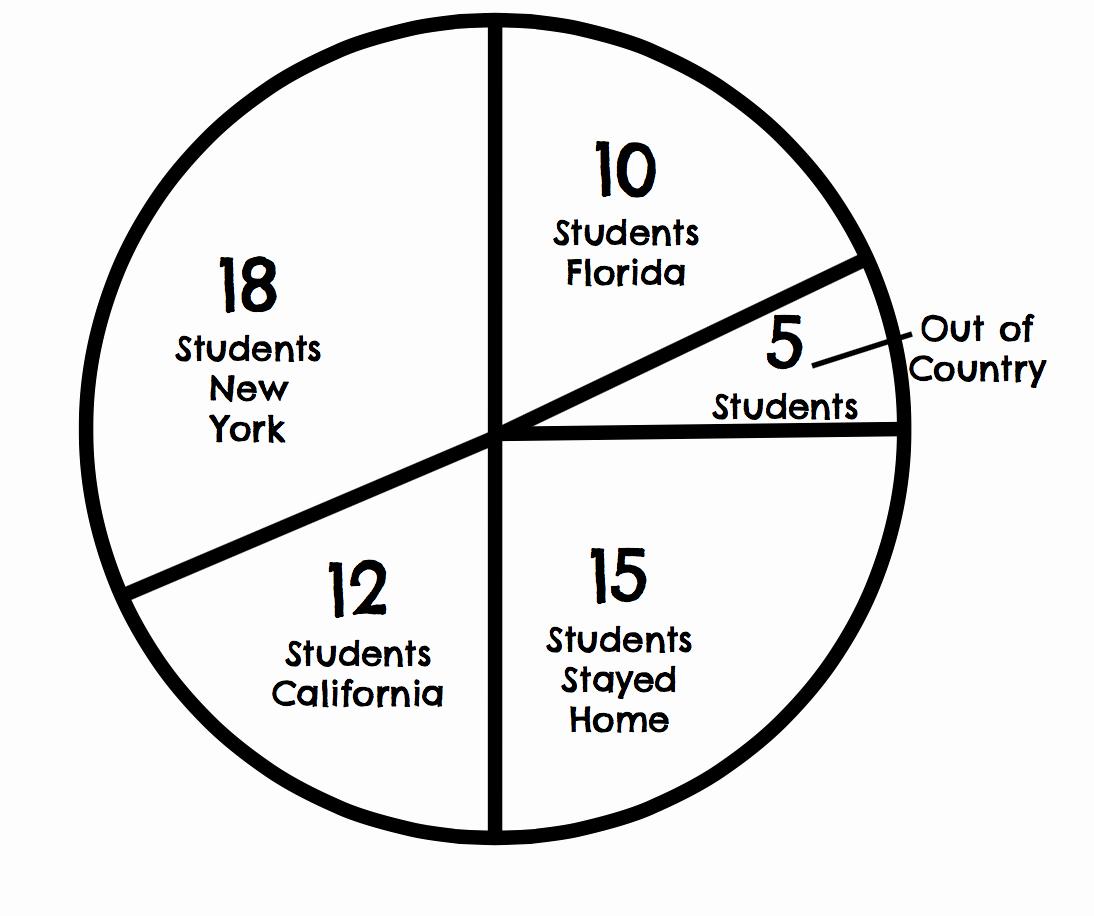 Circle Graphs Worksheets 7th Grade Unique Math 7 Unit 10 7 6g Circle Graphs