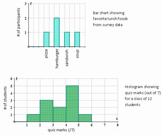 Double Bar Graphs Worksheet Unique Double Bar Graph Worksheet Grade 5 Best Worksheet