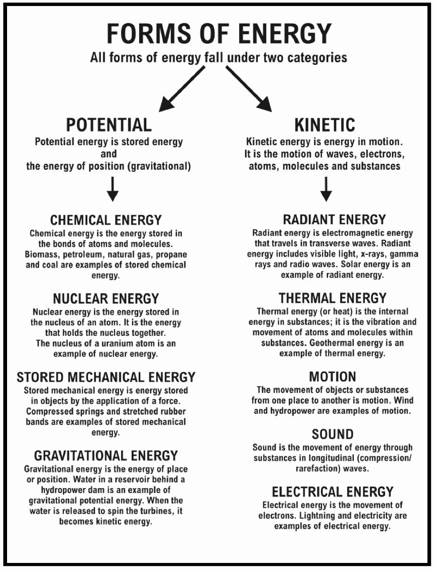 Energy Worksheets Middle School Pdf Luxury Energy Worksheet Category Page 5 Worksheeto