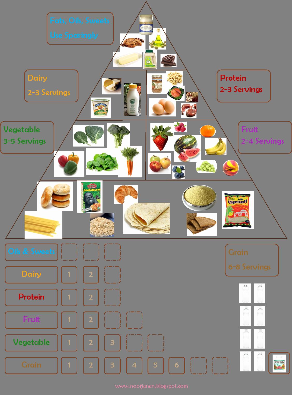 Five Food Groups Worksheets Elegant Noor Janan Homeschool Food Chart