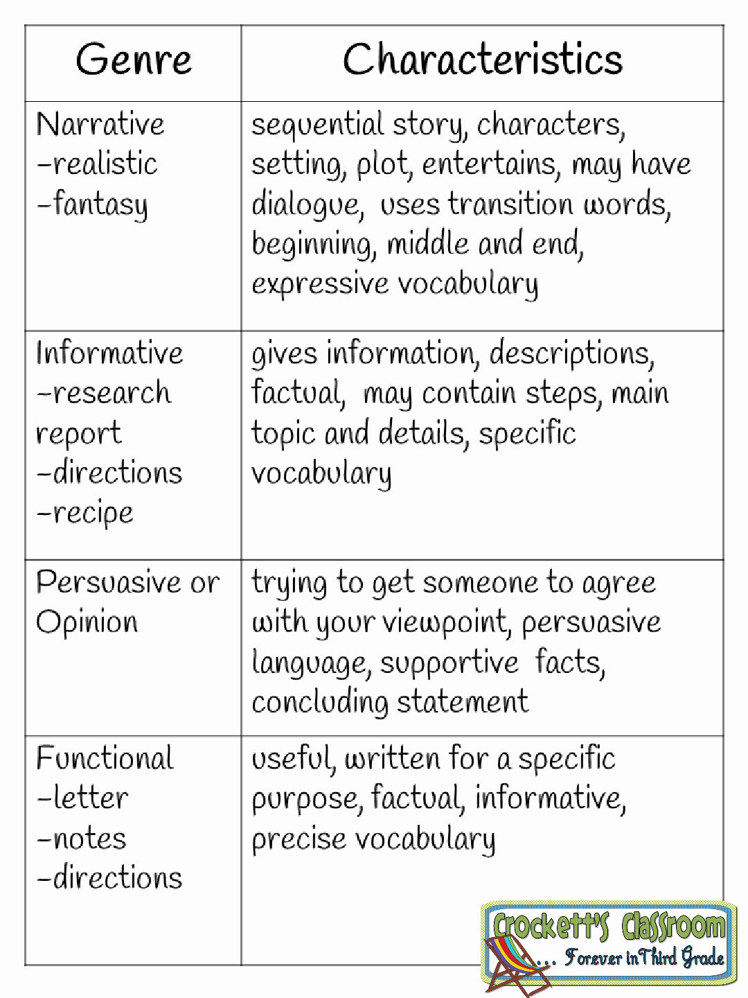 Genre Worksheets 4th Grade Beautiful Writing Genre Chart Handy for Students to Keep In their