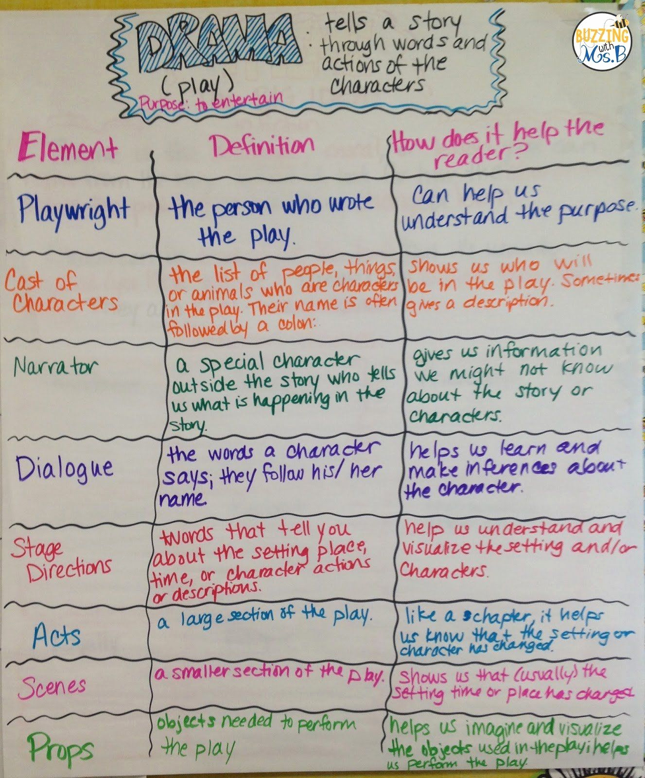 Genre Worksheets 4th Grade Fresh Elements Drama 4th Grade Buzzing with Ms B Structures