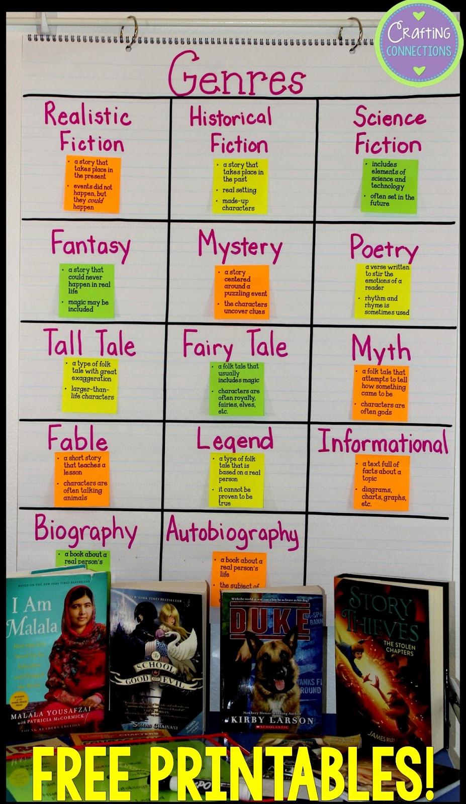 Genre Worksheets 4th Grade Inspirational Genre Activities Free Printables