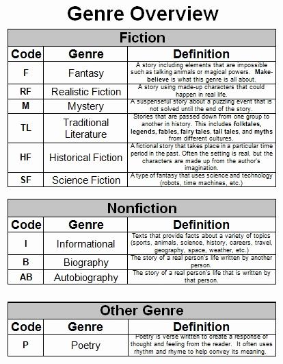 Genre Worksheets 4th Grade Unique 20 Genre Worksheets 4th Grade