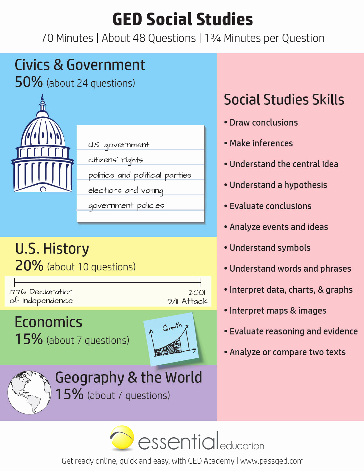 Hiset social Studies Worksheets Awesome 30 Hiset social Stu S Worksheets