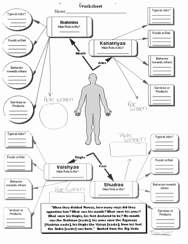 Human Body Worksheets Middle School Beautiful Hinduism Caste System and the Human Body Worksheet by