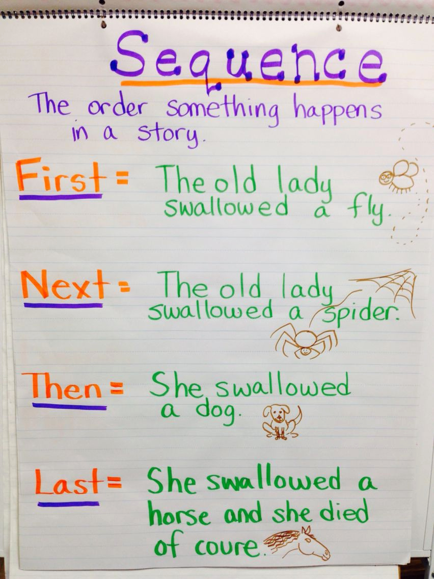 Order Of events Worksheets Luxury Sequence Of events Anchor Chart First Next then Last