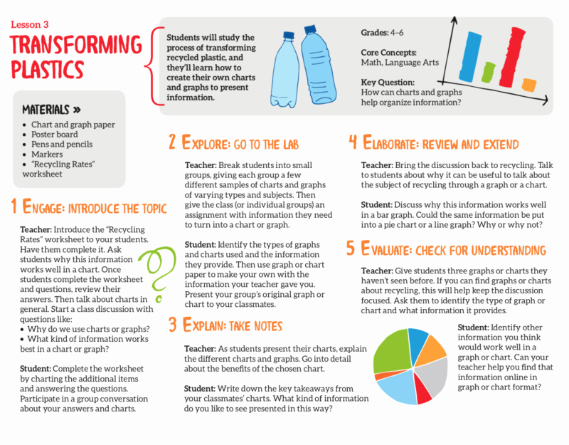 Recycling Worksheets for Middle School Beautiful 5 Free Recycling Lesson Plans and Worksheets for Kids