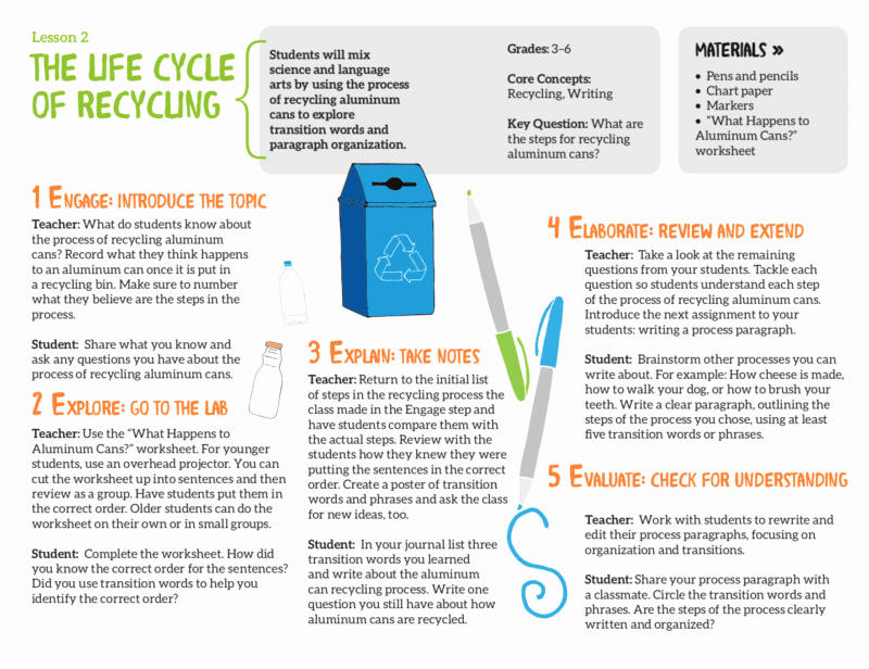 Recycling Worksheets for Middle School New 5 Free Recycling Lesson Plans and Worksheets for Kids
