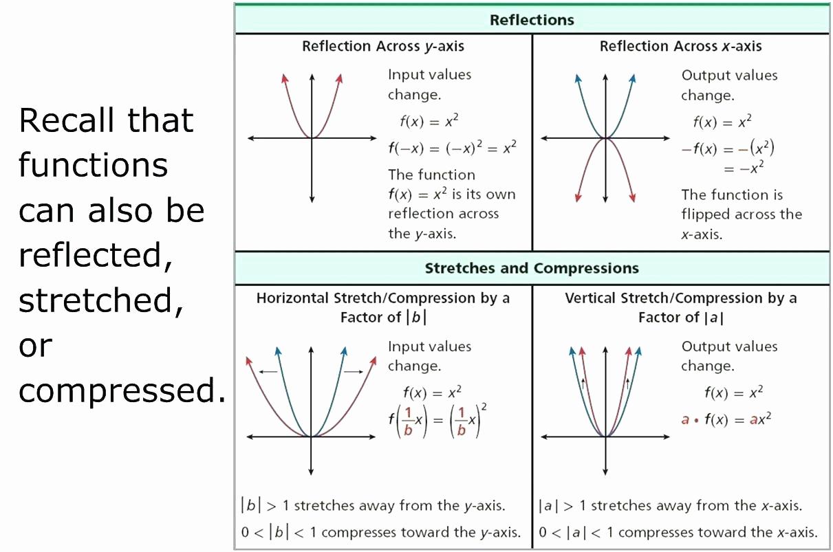 Translation Worksheets Math Inspirational Function Translation Math Worksheets for Quadratic — Db