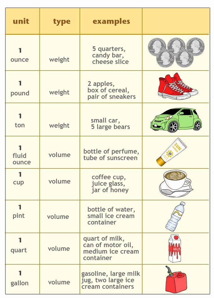 Weight Conversion Worksheets Lovely Customary Units Of Weight and Capacity